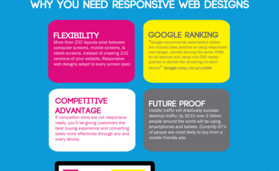 Reasons to Have Responsive Web Designs - owt-india com