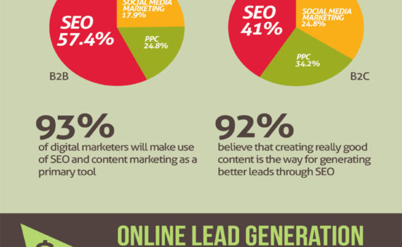 online lead generation ideas owt india comonline lead generation ideas